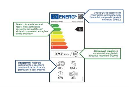 etichetta energetica 2021